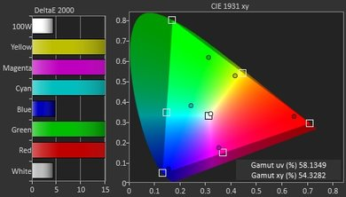 LG UH6100 Color Gamut DCI-P3 Picture