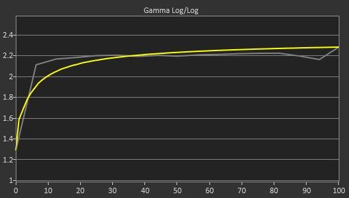 Acer Nitro VG271 Pre Gamma Curve Picture
