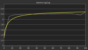 Acer Nitro VG271 Pbmiipx Pre Gamma Curve Picture