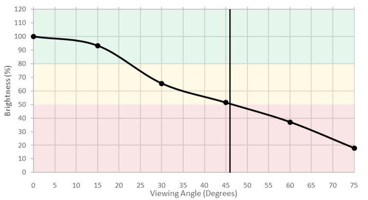 Sony X900E Brightness Picture