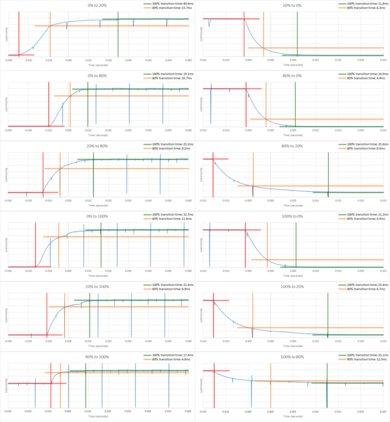 Samsung MU7600 Response Time Chart