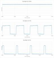 LeEco Super4 Backlight chart