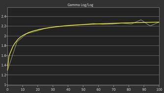 Dell Alienware AW3821DW Post Gamma Curve Picture