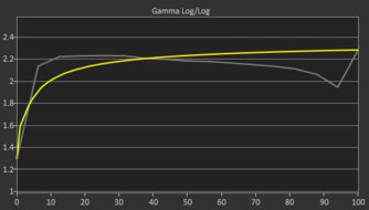 ASUS TUF Gaming VG27AQL1A Pre Gamma Curve Picture