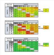 Dell S3220DGF Response Time Table