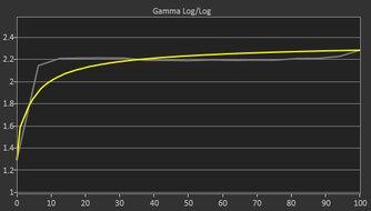 MSI Optix G273QF Pre Gamma Curve Picture