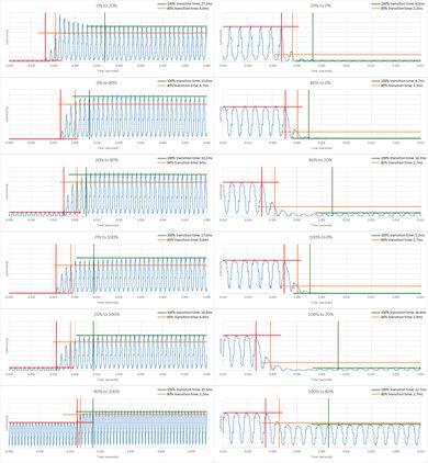 Samsung Q8FN/Q8/Q8F QLED 2018 Response Time Chart