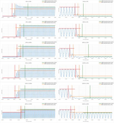Samsung Q8FN Response Time Chart