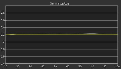 LG UH6500 Post Gamma Curve Picture