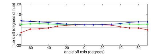 LG 34GP83A-B Vertical Hue Graph