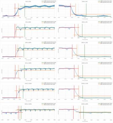 Samsung Q9F Response Time Chart