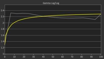 LG 32GK650F-B Pre Gamma Curve Picture