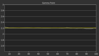 Samsung The Frame 2018 Post Gamma Curve Picture