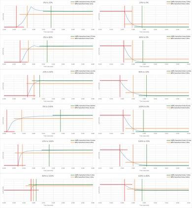 Vizio V Series 2019 Response Time Chart