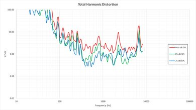 Vizio M Series 2016 Total Harmonic Distortion Picture
