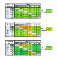 LG 38GN950-B Response Time Table