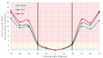 LG 29UM69G-B Vertical Color Shift Picture