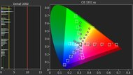 Samsung NU7100 Color Gamut DCI-P3 Picture