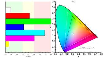 MSI Optix G27C5 Color Gamut ARGB Picture