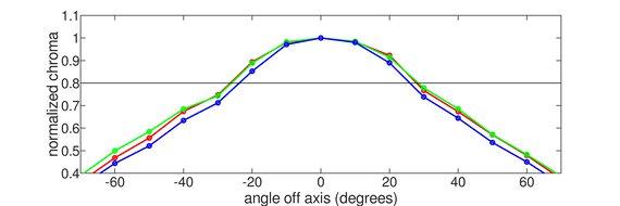 Gigabyte G27QC Horizontal Chroma Graph
