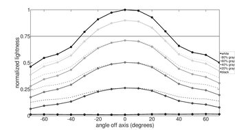 Gigabyte AORUS AD27QD Vertical Lightness Graph