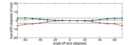LG 38WN95C-W Vertical Hue Graph
