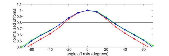 ASUS  TUF VG27VQ Horizontal Chroma Graph