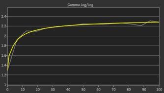 LG 32GN50T-B Post Gamma Curve Picture