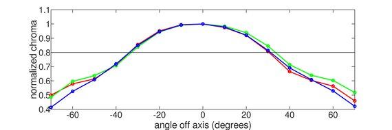 LG 27GN880-B Vertical Chroma Graph