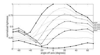 HP OMEN X 27 Vertical Lightness Graph