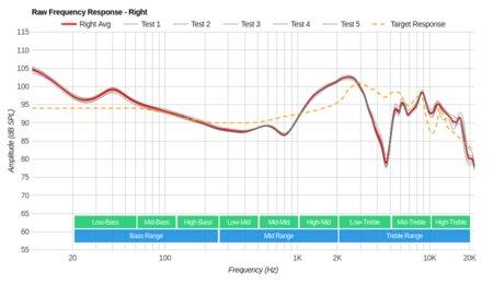 Parrot Zik 3/Zik 3.0 Wireless Raw FR R
