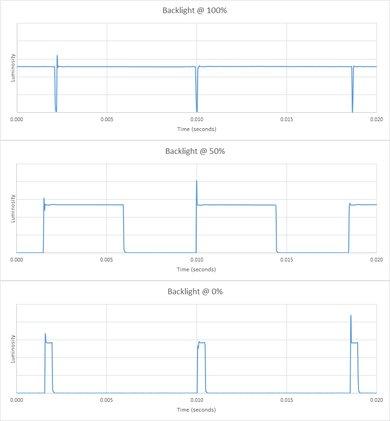 Samsung M5300 Backlight chart