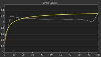 ASUS  TUF VG27VQ Pre Gamma Curve Picture