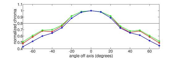 LG 32GK850G-B Horizontal Chroma Graph