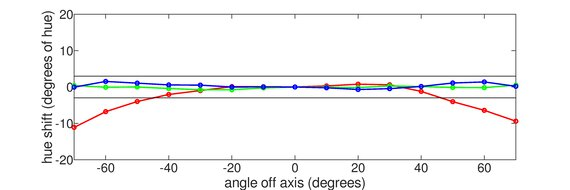 ASUS ROG Strix XG17AHPE Horizontal Hue Graph