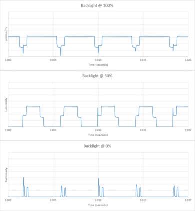 Samsung Q7CN Backlight chart