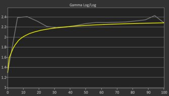 Samsung Odyssey G5 LC27G55T Pre Gamma Curve Picture