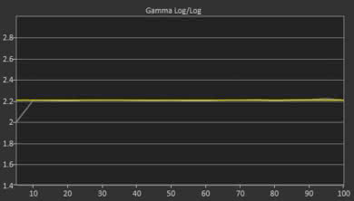 LG UK7700 Post Gamma Curve Picture