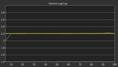 LG UK7700 Post Gamma Curve Picture