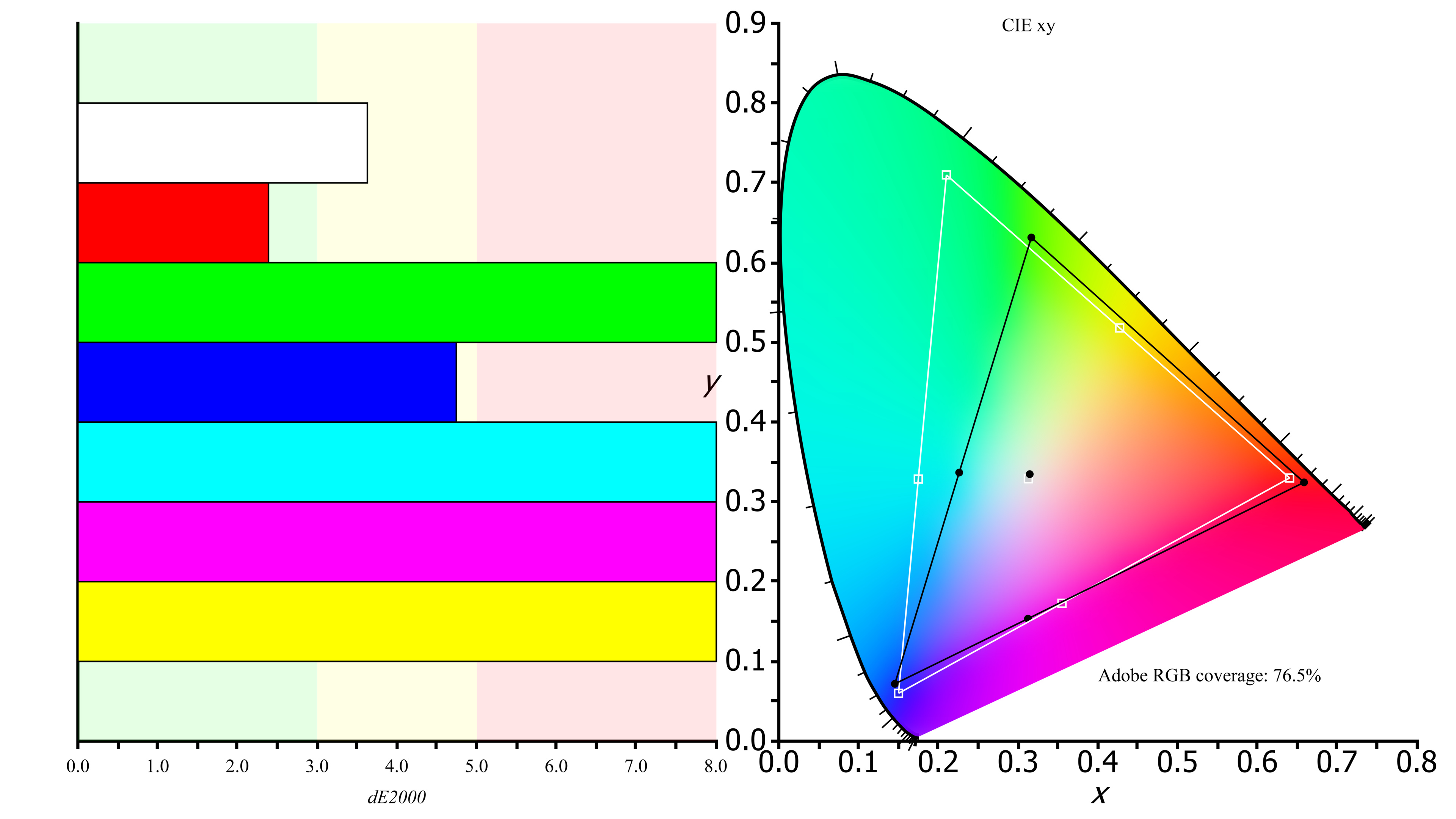 Color gamut ratings - Lg 27ud68p B Color Gamut Argb Picture