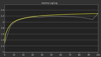 ASUS ProArt Display PA278CV Pre Gamma Curve Picture
