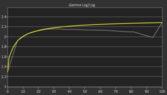 Dell Alienware AW2721D Pre Gamma Curve Picture