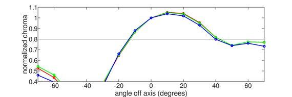 BenQ ZOWIE XL2411P Vertical Chroma Graph
