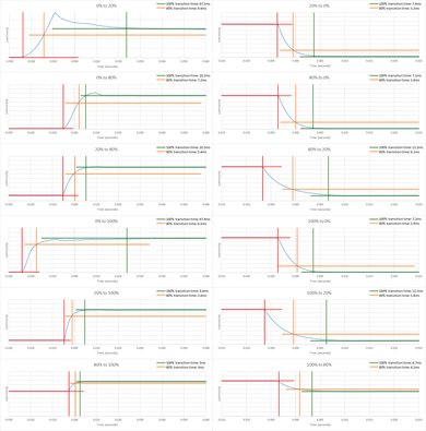 TCL 3 Series/S325 2019 Response Time Chart