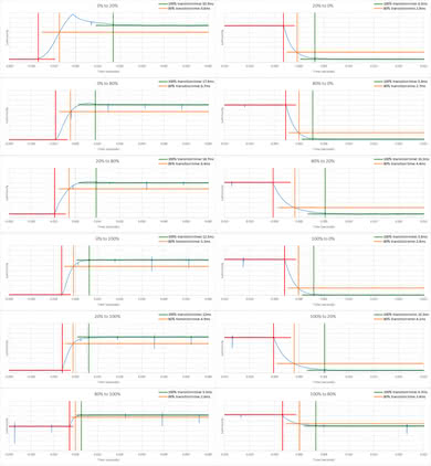 Vizio D Series 4k 2018 Response Time Chart