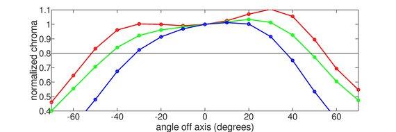 BenQ EL2870U Horizontal Chroma Graph