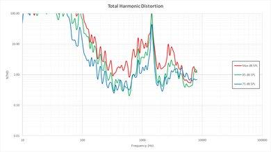 Vizio P Series 2016 Total Harmonic Distortion Picture