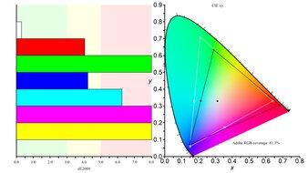 AOC CQ27G2 Color Gamut ARGB Picture