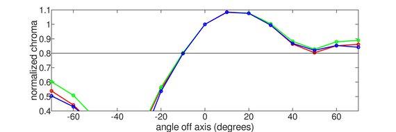 Dell S2419HGF Vertical Chroma Graph