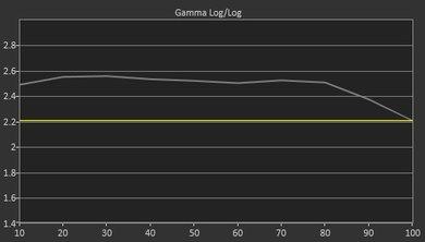 Sharp N7000U Pre Gamma Curve Picture